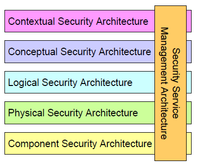 SABSA SECURITY ARCHITECTURE PDF