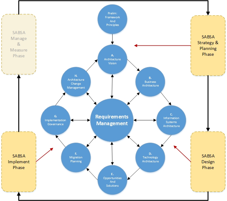 ANDY WOOD | Security Professional SABSA-TOGAF Alignment Diagram